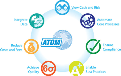 ATOM Treasury and Risk Management System | Benefits